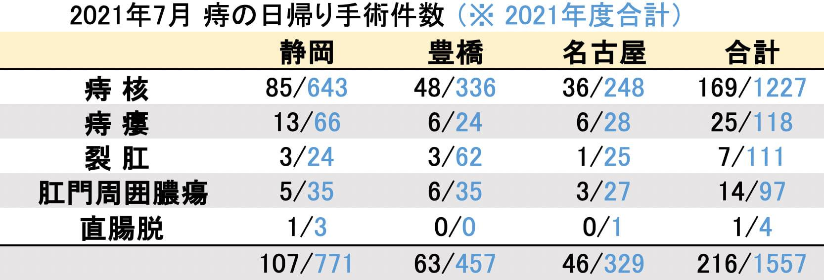 マイクリニック大久保2021年7月の痔の日帰り手術件数