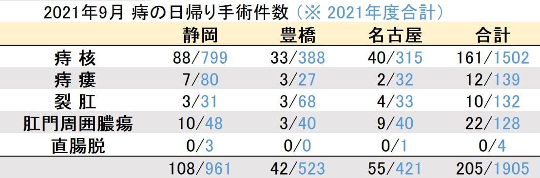 マイクリニック大久保2021年9月の痔の日帰り手術件数